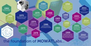 The Time Line to MowatLabs
